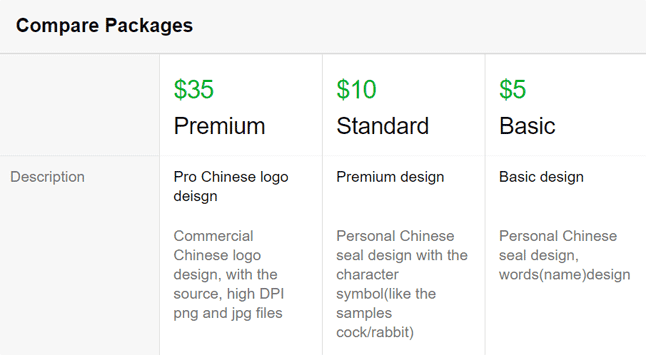 Fiverr Chinese Logo Fee
