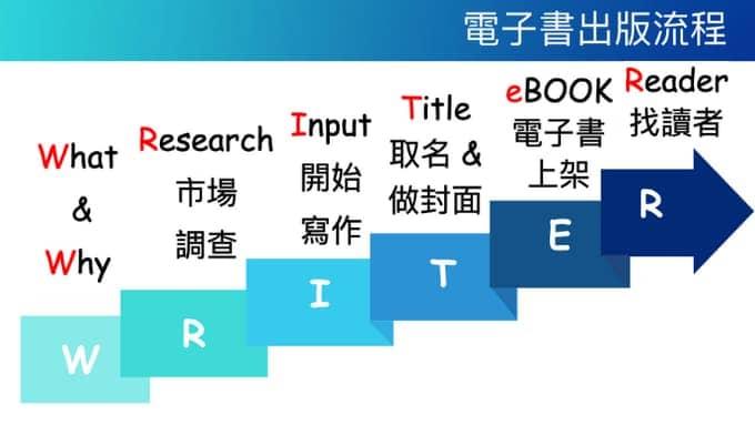 電子書出版流程
